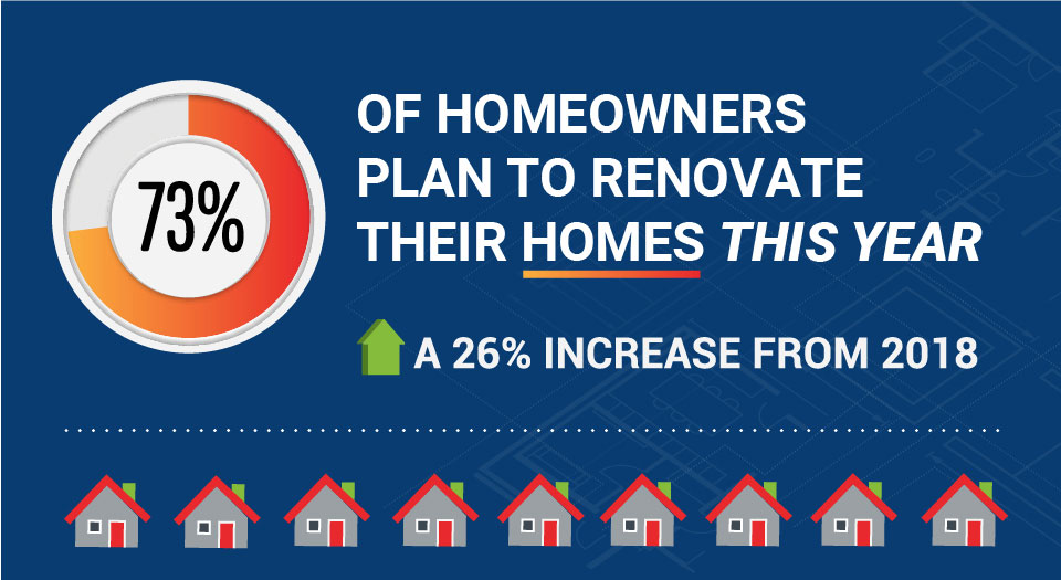 73% of homeowners plan to renovate their home this year