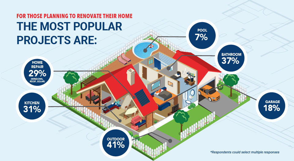 home renovation percentages